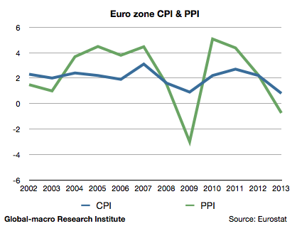 euro-zone-cpi-and-ppi