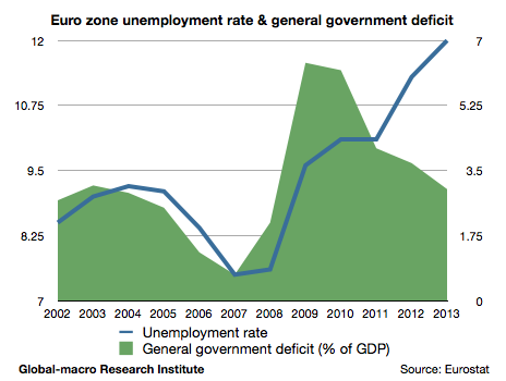 euro-zone-unemployment-rate-and-government-deficit