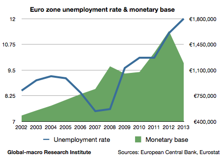 euro-zone-unemployment-rate-and-monetary-base