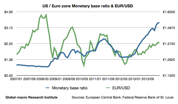 euro-zone-us-monetary-base-ratio