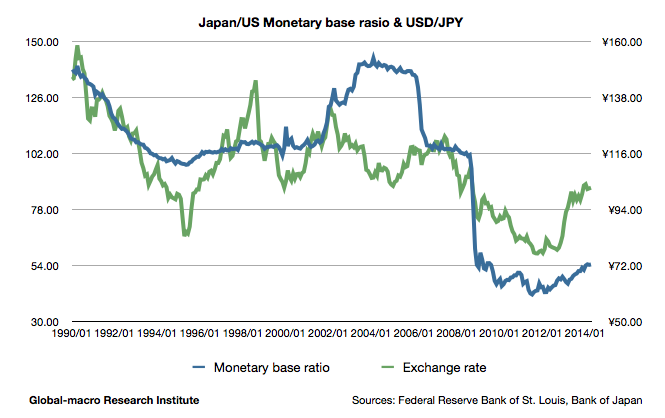 japan-us-monetary-base-ratio