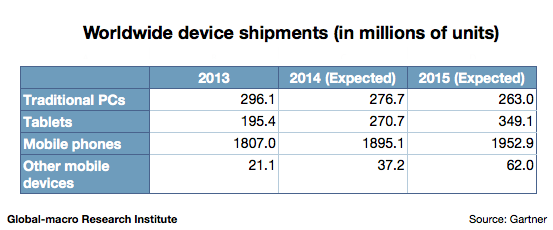 worldwide-device-shipment