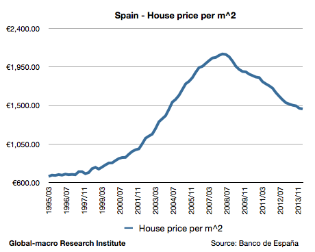 house-price-in-spain