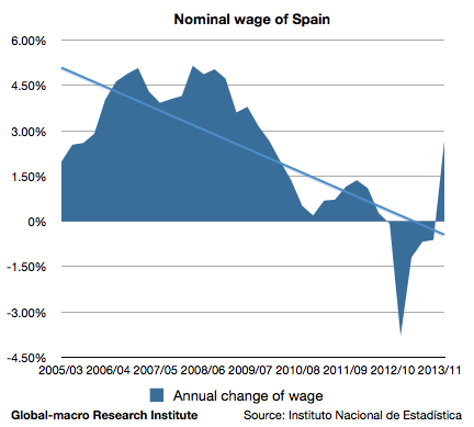 nominal-wage-in-spain