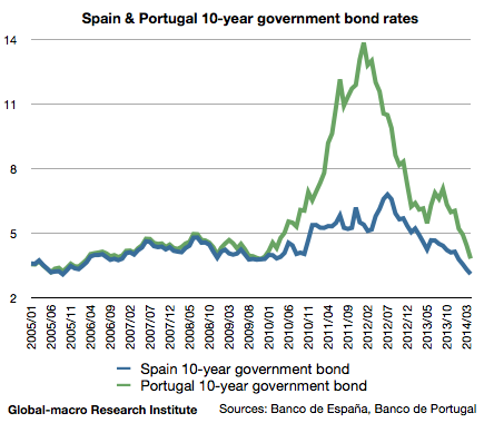 spain-and-portugal-10-year-government-bond-rates