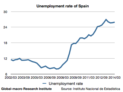 unemployment-rate-of-spain