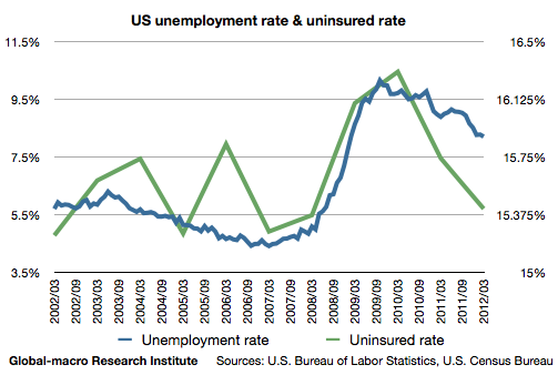 us-unemployment-rate-and-uninsured-rate