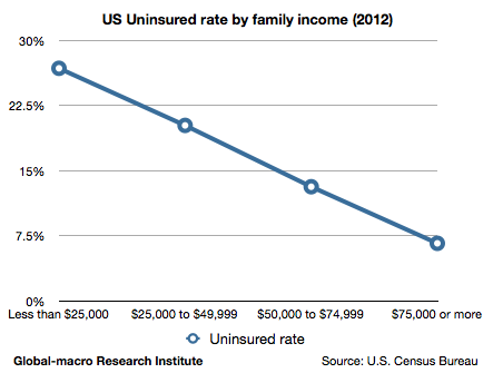 us-uninsured-rate-by-family-income