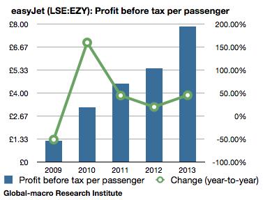easyjet-profit-before-tax-per-passenger