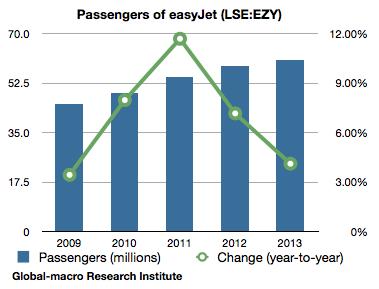 passengers-of-easyjet