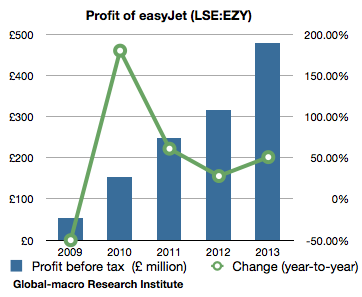 profit-before-tax-of-easyjet