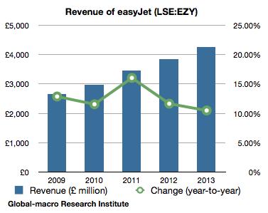 revenue-of-easyjet