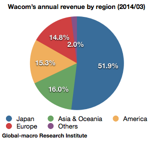 wacoms-annual-revenue-by-region