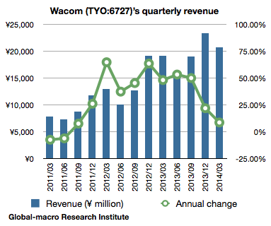 wacoms-quarterly-revenue