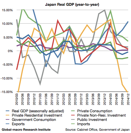 2014-4q-japan-gdp-growth