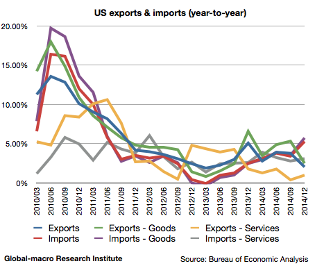2014-4q-us-gdp-exports-and-imports