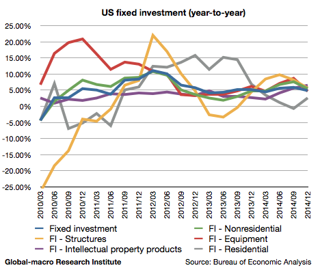 2014-4q-us-gdp-fixed-investment
