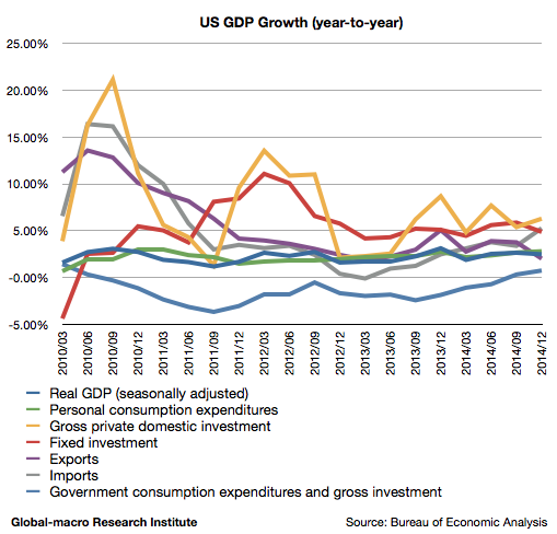 2014-4q-us-gdp-growth
