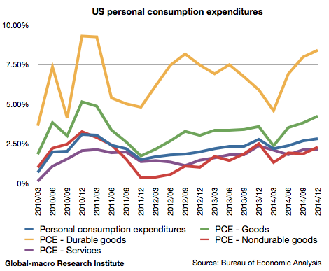 2014-4q-us-gdp-personal-consumption-expenditures