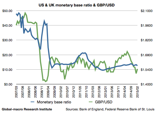 uk-us-monetary-base-ratio-and-gbp-usd