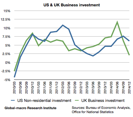 us-and-uk-business-investment