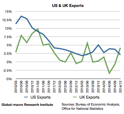 us-and-uk-exports