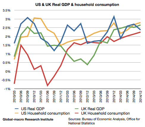 us-and-uk-real-gdp-and-household-consumption
