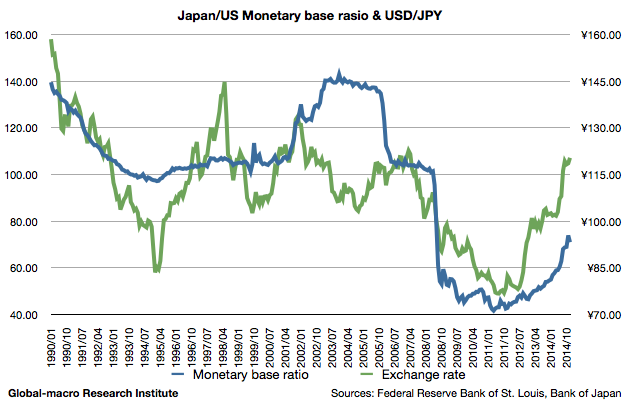 japan-us-monetary-base-ratio-and-usd-jpy-2015