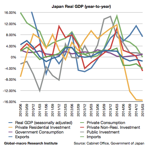 2015-1q-japan-real-gdp-growth