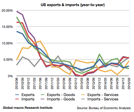 2015-1q-us-exports-and-imports