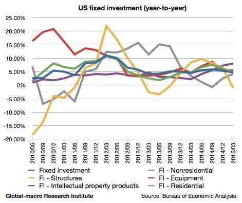 2015-1q-us-fixed-investment