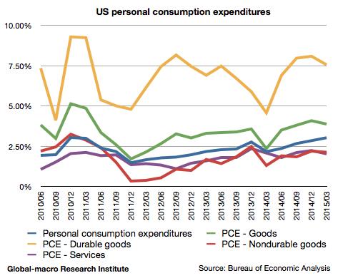 2015-1q-us-personal-consumption-expenditures