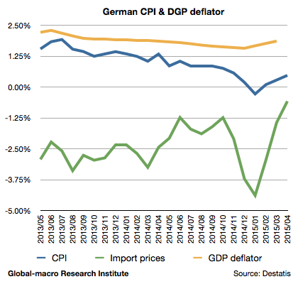 2015-apr-germany-cpi-gdp-deflator