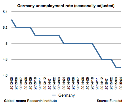2015-apr-germany-unemployment-rate