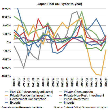 2015-2q-japan-real-gdp-growth