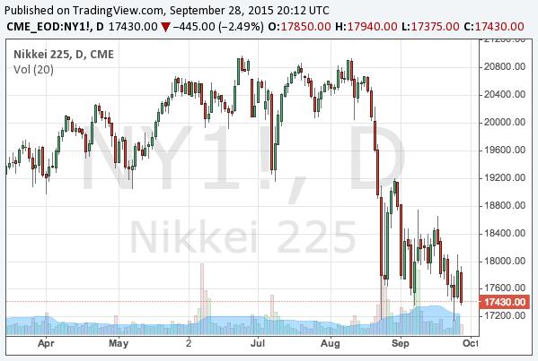 2015-9-28-nikkei-225-chart