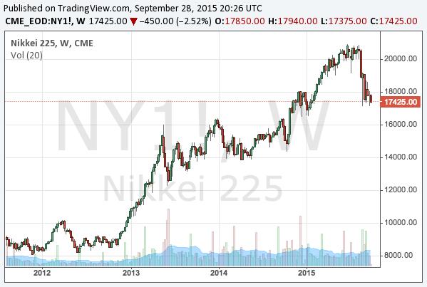 2015-9-28-nikkei-225-long-term-chart