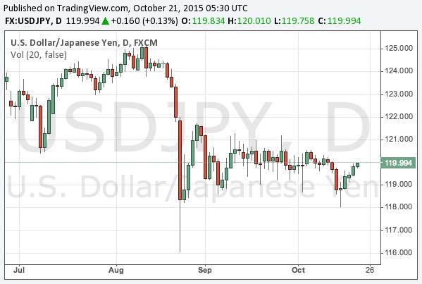 2015-10-21-usdjpy-chart