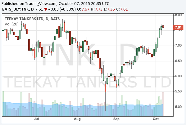 2015-10-7-teekay-tankers-nyse-tnk-chart