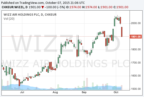 2015-10-7-wizz-air-lse-wizz-chart