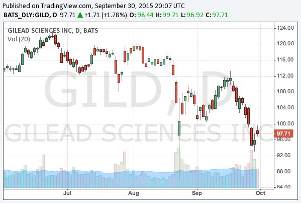 2015-9-30-gilead-sciences-nasdaq-gild-chart