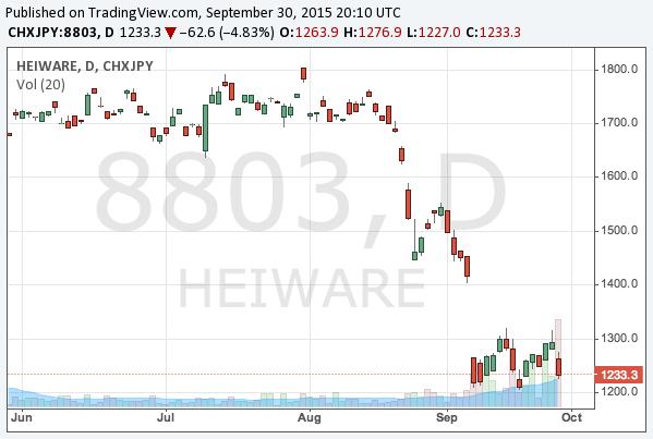 2015-9-30-heiwa-real-estate-tyo-8803-chart