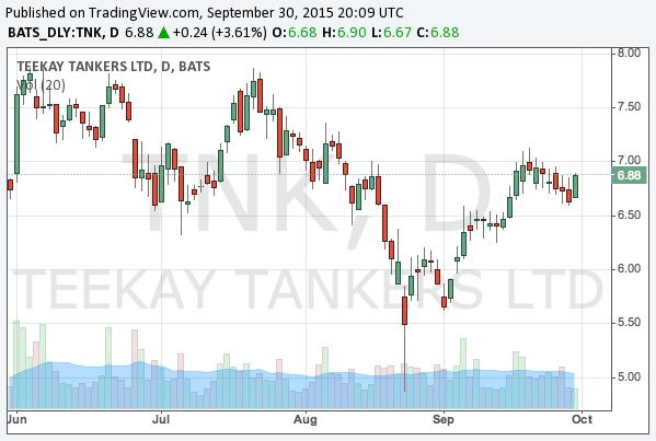 2015-9-30-teekay-tankers-nyse-tnk-chart