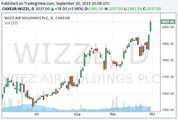 2015-9-30-wizz-air-lse-wizz-chart