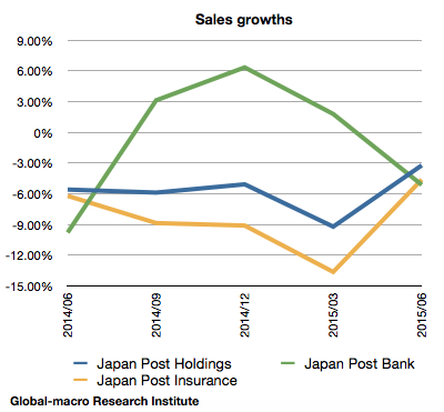 japan-post-growth-comparison-jun-2015