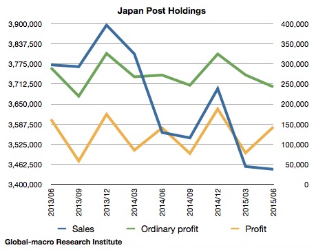 japan-post-holdings-financials-jun-2015