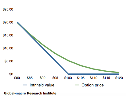 put-option-value-and-intrinsic-value