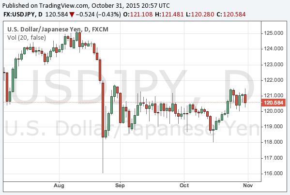 2015-10-31-usdjpy-chart