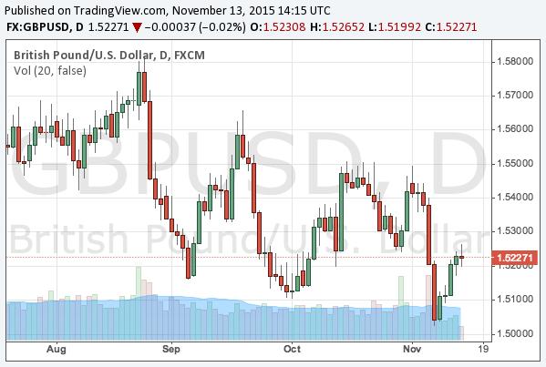 2015-11-13-gbpusd-chart