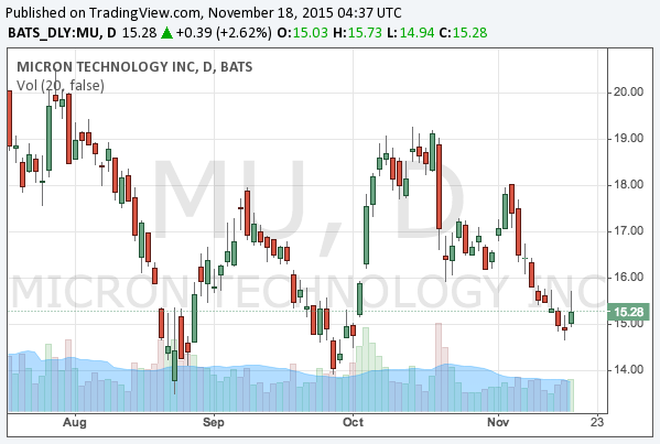 2015-11-18-micron-technology-nasdaq-mu-chart